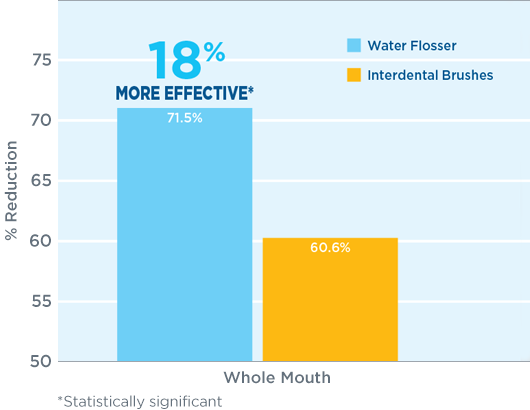 Gingival Bleeding Reduction: 56% more effective